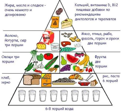 псориаз диета что нельзя есть